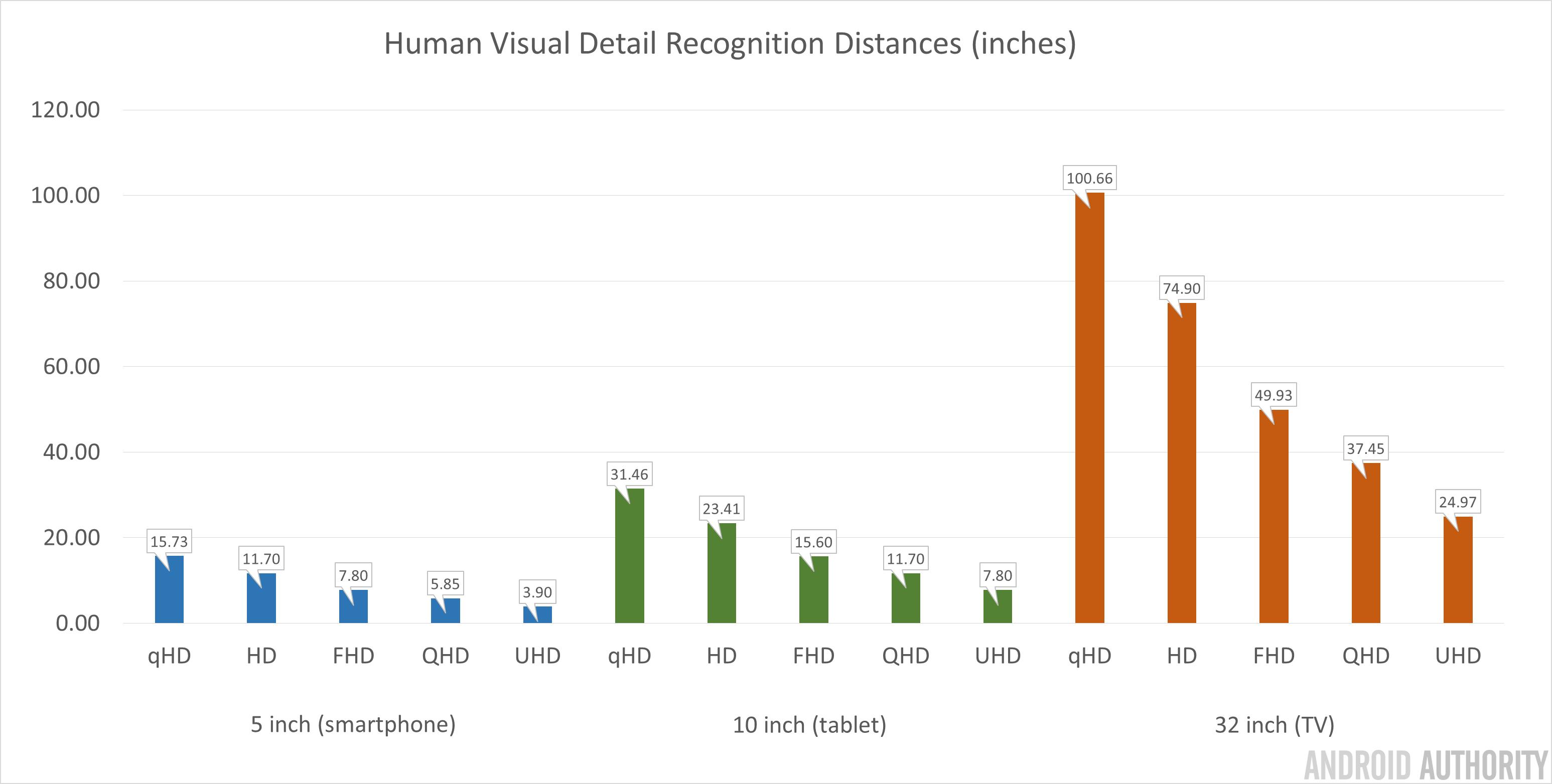 Human Visual Detail Recognition Distances