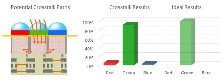 Image sensor crosstalk
