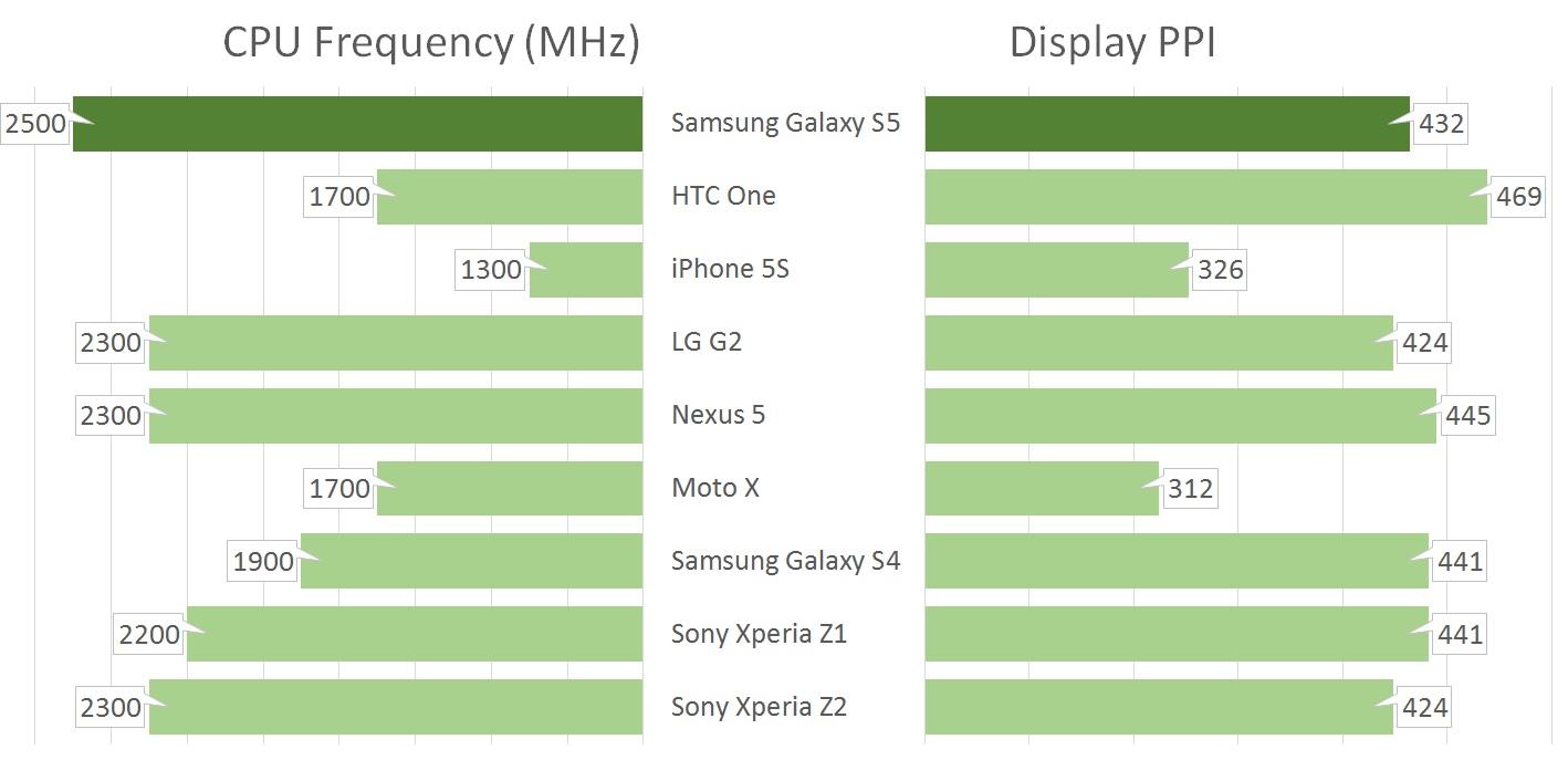Samsung Galaxy S5 vs all
