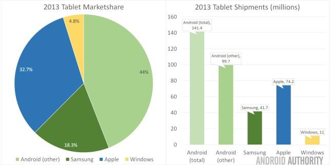 Tablet Marketshare 2013