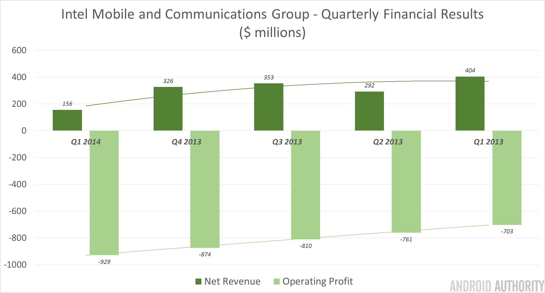 Intel Revenue Chart Q1 2014
