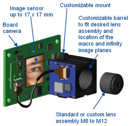 Optical zoom & smartphones