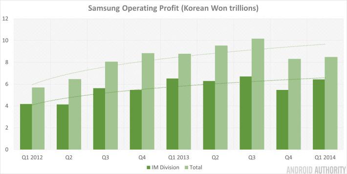 Samsung Q1 2014 Operating Profit
