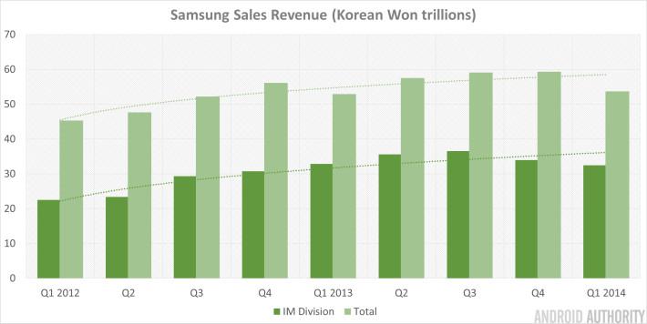Samsung Q1 2014 Sales Revenue