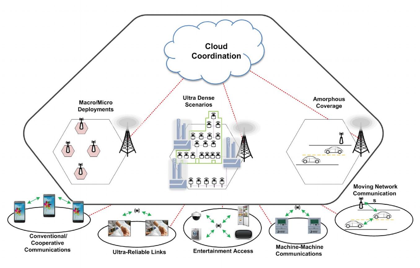 5G Cloud Coordination