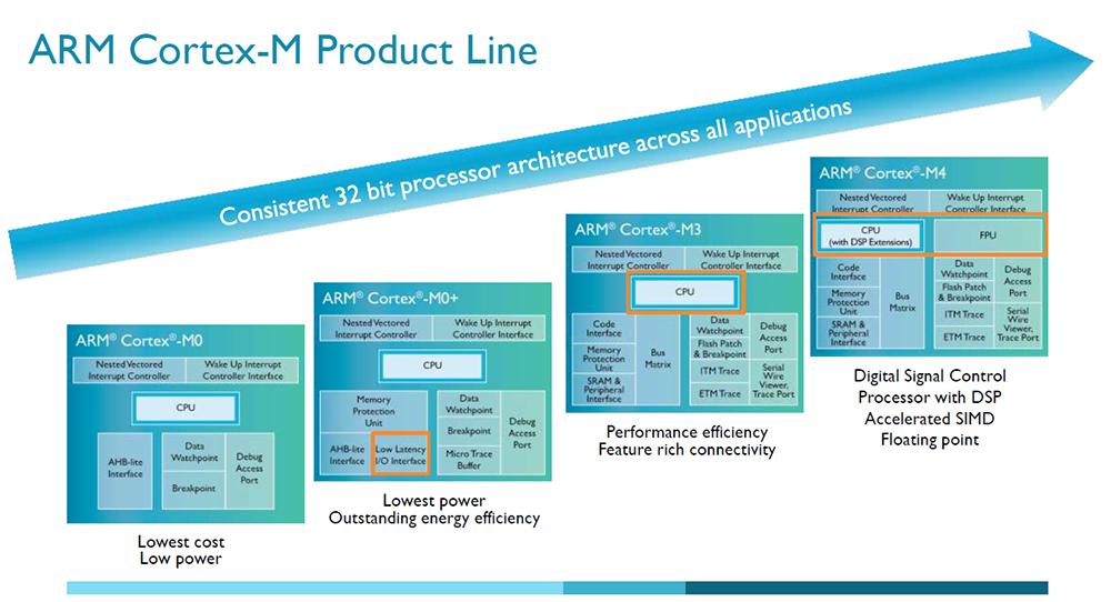 ARM Cortex M lineup