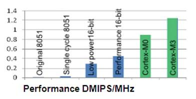 Cortex M vs 8051