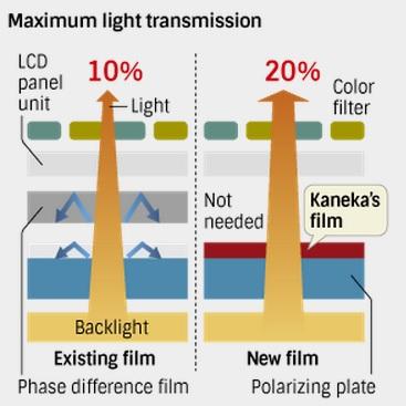 Kaneka LCD panel film