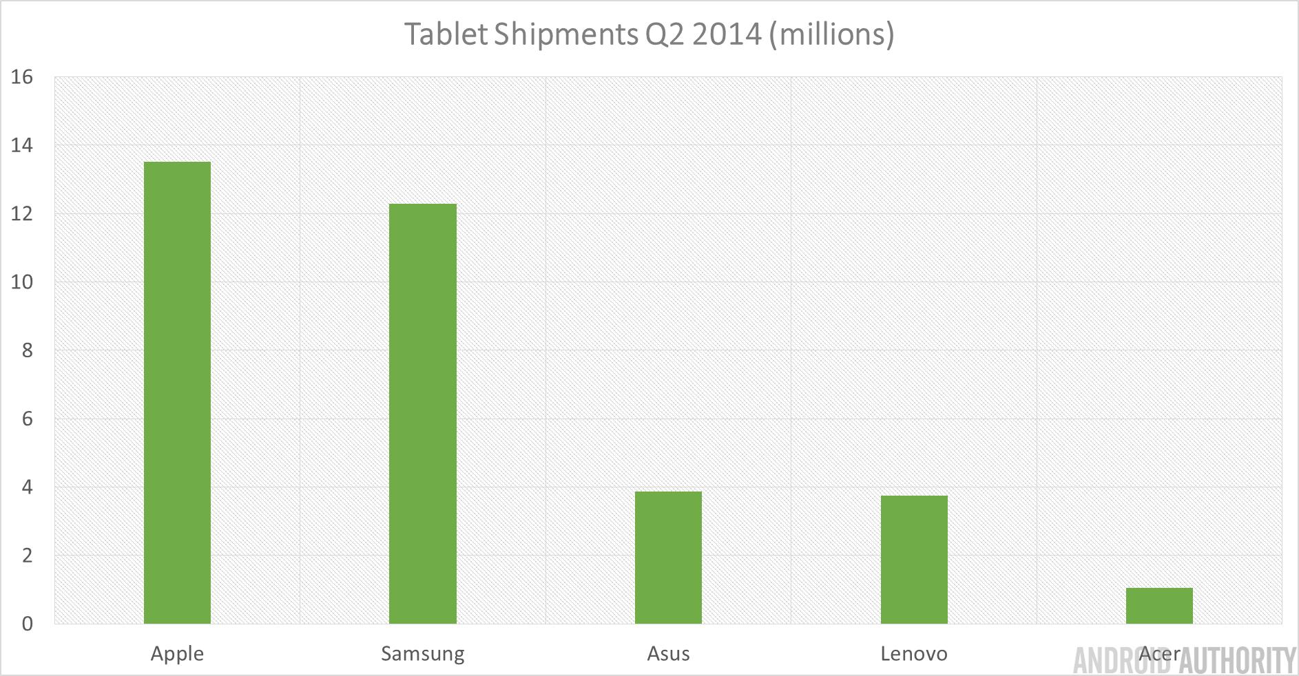 Tablet Shipments Q2 2014
