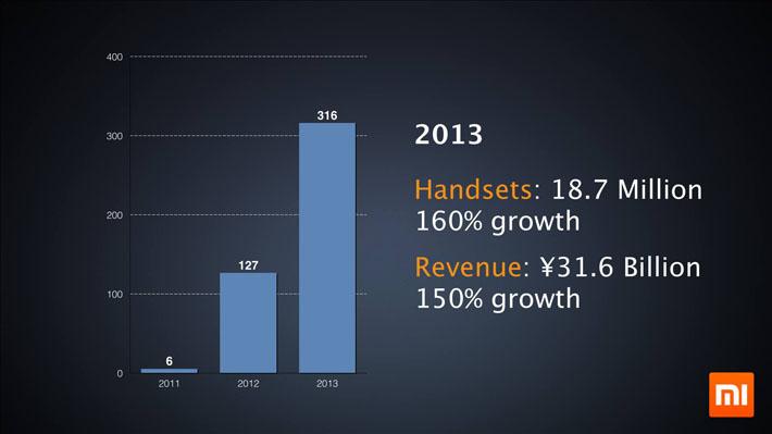 Xiaomi sales and revenue slide