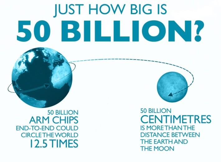 arm-how-big-is-50-billion