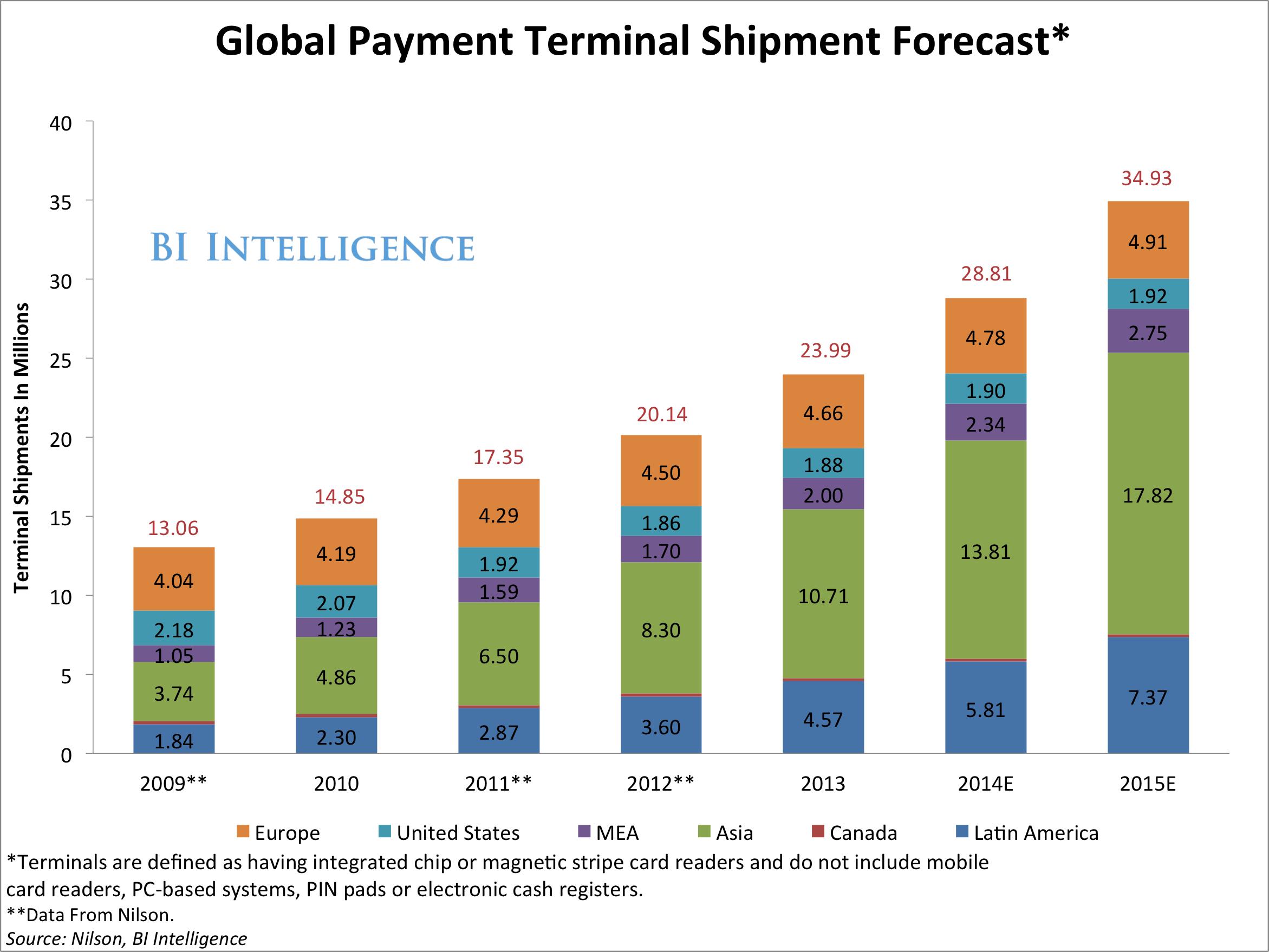 Global Lte Market Revenue Will Reach Near 1 Trillion By