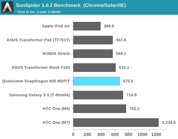 snapdragon 805 sunspider benchmark