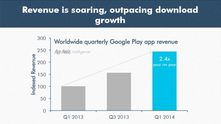 Google Play Store revenue
