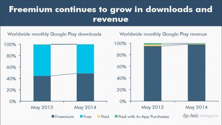 Google Play Store freemium growth