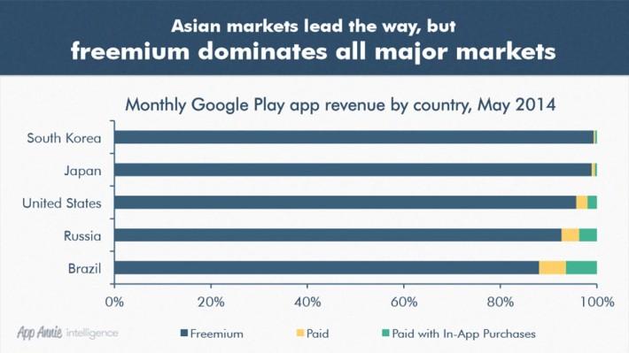 Asian markets Google Play Store