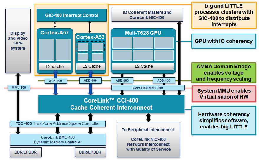 ARM CoreLink