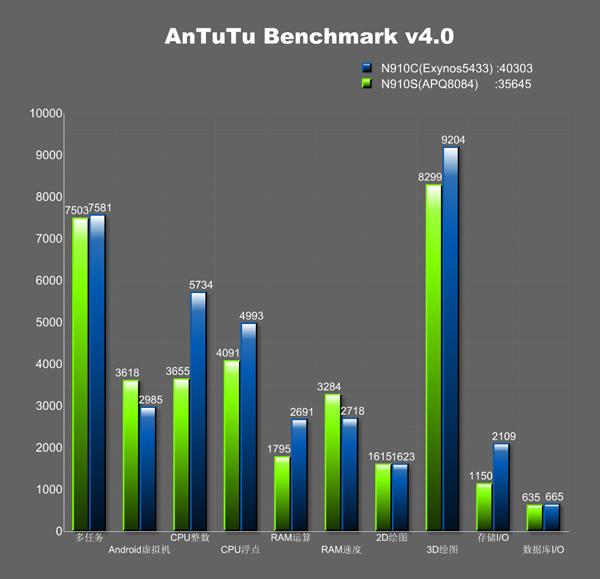 Exynos 5433 vs Snapdragon 805 AnTuTu