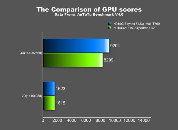 Exynos 5433 vs Snapdragon 805 GPU AnTuTu