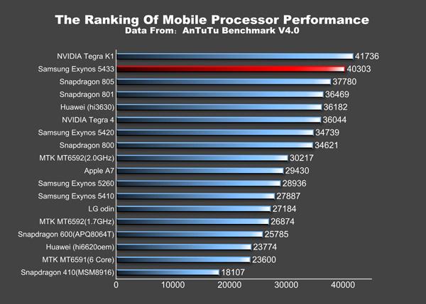 Samsung Exynos 5433 AnTuTu ranking