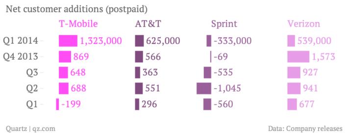 net-customer-additions-postpaid-t-mobile-at-t-sprint-verizon_chartbuilder-2