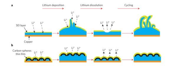 Li-ion carbon nano layer