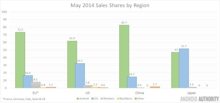 May 2014 Global Sales