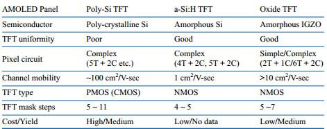 Poly-Si-TFT-vs-a-SiH-TFT-vs-Oxide-TFT