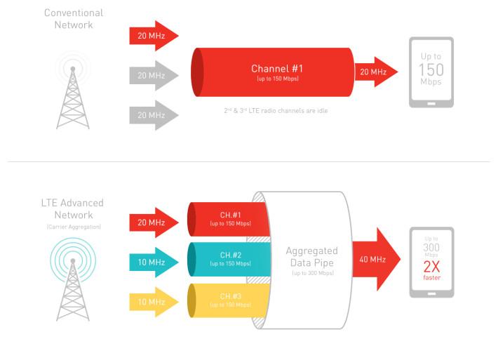 snapdragon carrier aggregation