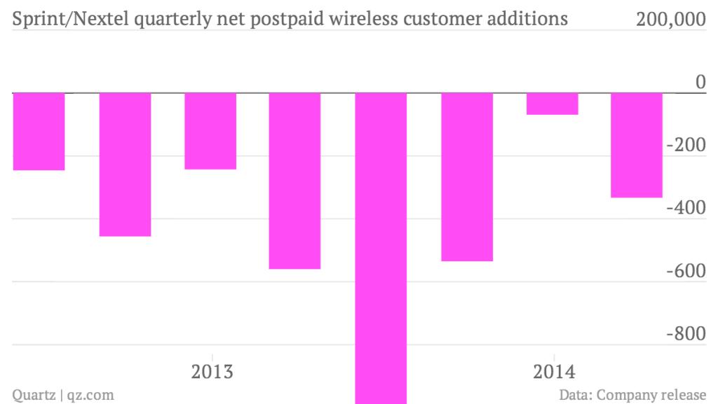 sprint-nextel-quarterly-net-postpaid-wireless-customer-additions-sprint-nextel_chartbuilder