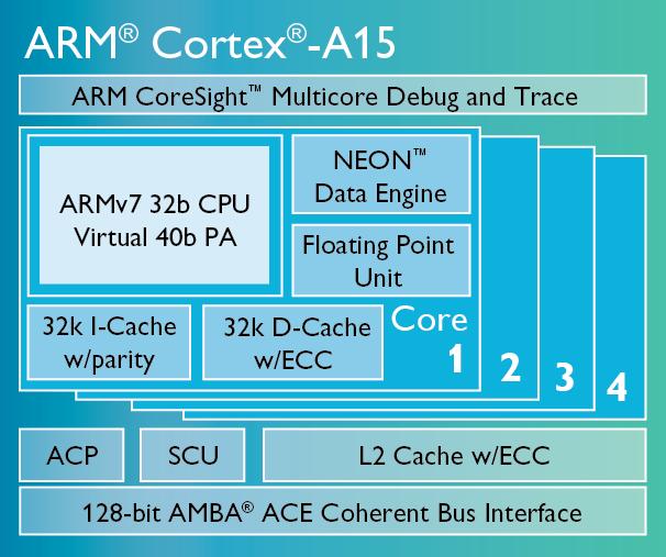 Cortex-A15-chip-diagram