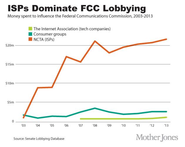 FCC-lobbying-illustrator