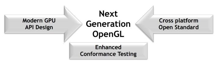 Next Generation OpenGL