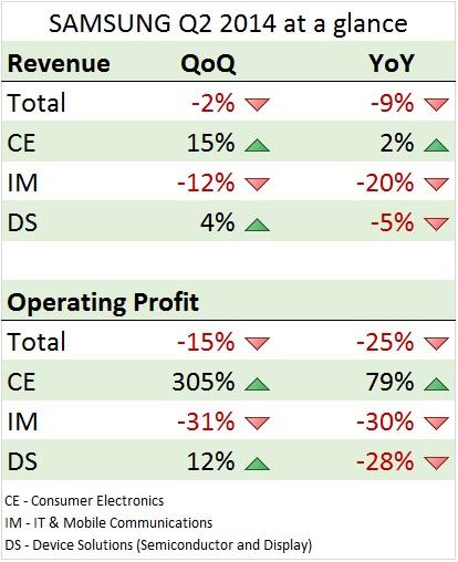 Samsung Q2 2014 profit at a glance