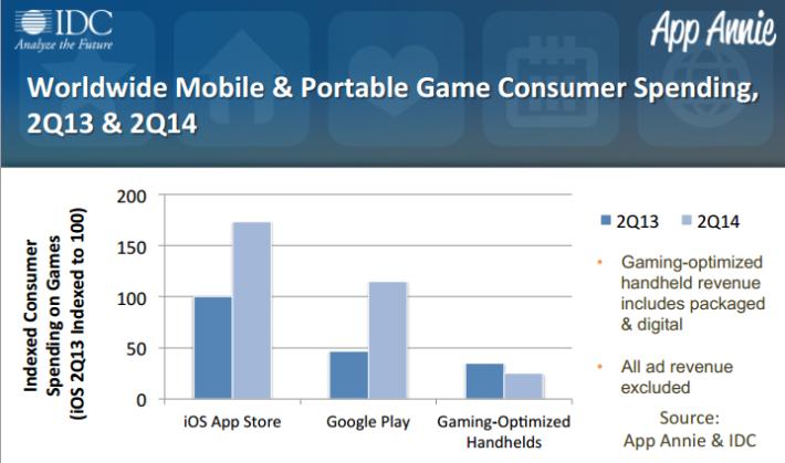 mobile phone gaming