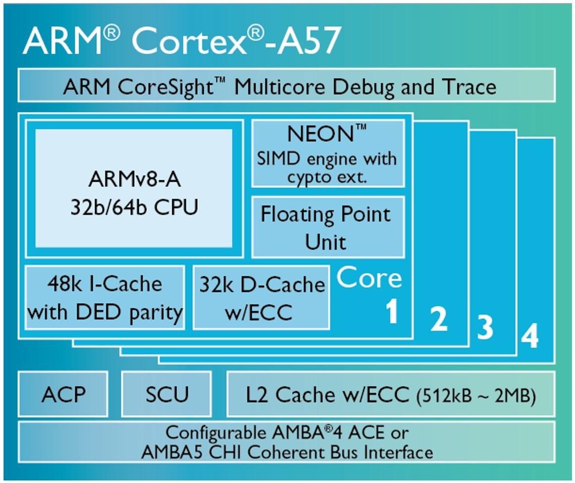 ARM Cortex A57