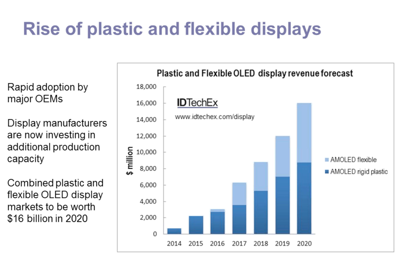 Flexible AMOLED revenue forecast