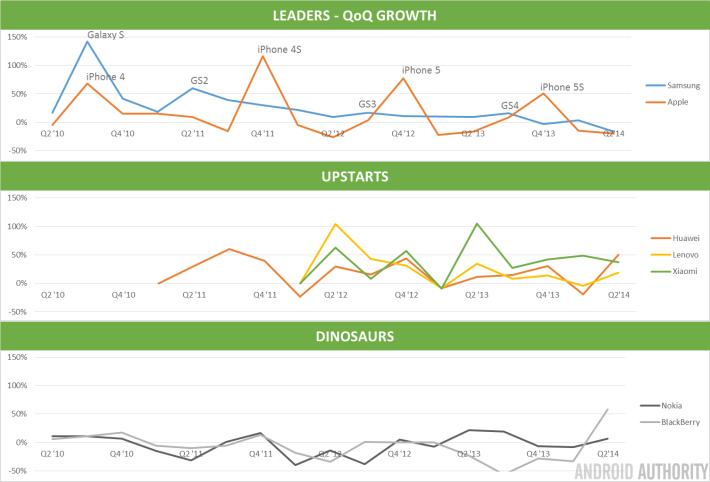 QoQ Shipment Growth