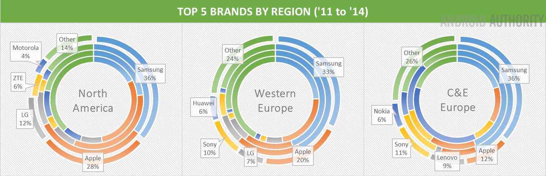 Top 5 Brands West
