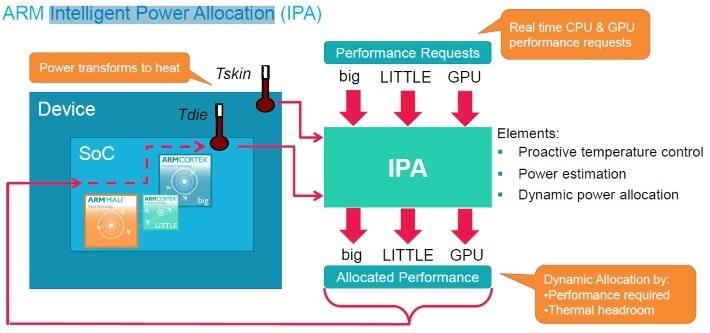 ARM-IPA