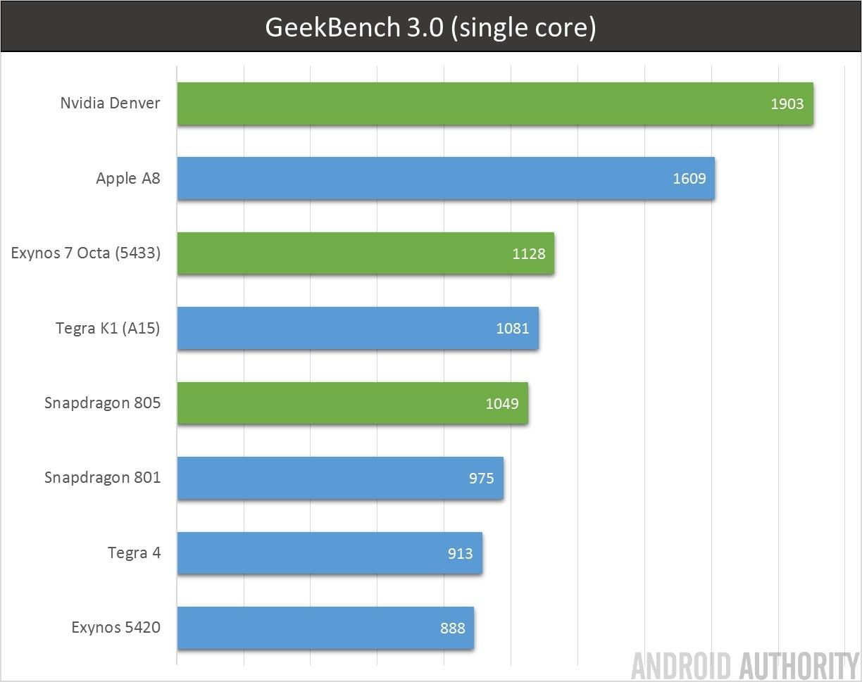 64bit Capable Exynos 7580 Chipset Michaelieclark 5 Octa Block Diagram Geekbench 3 Single Core