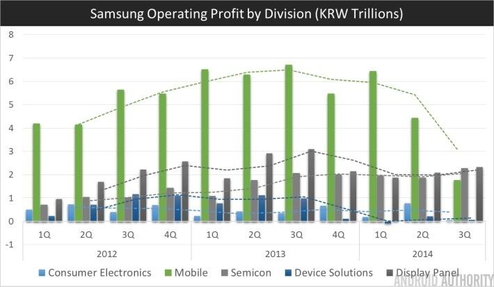 Samsung Q3 2014 Profit