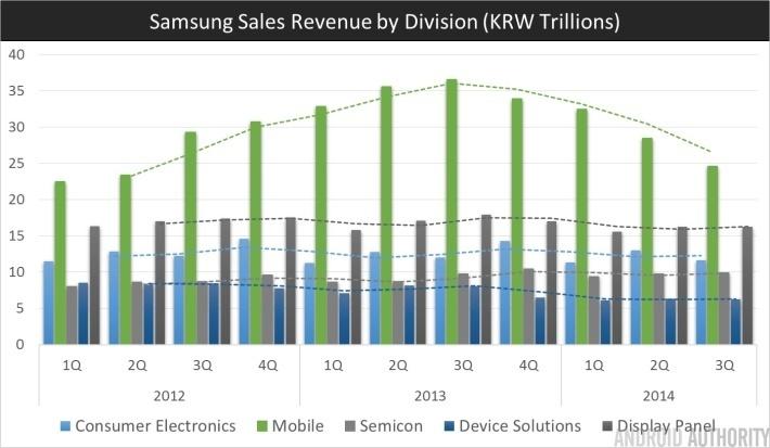 Samsung Q3 2014 Revenue