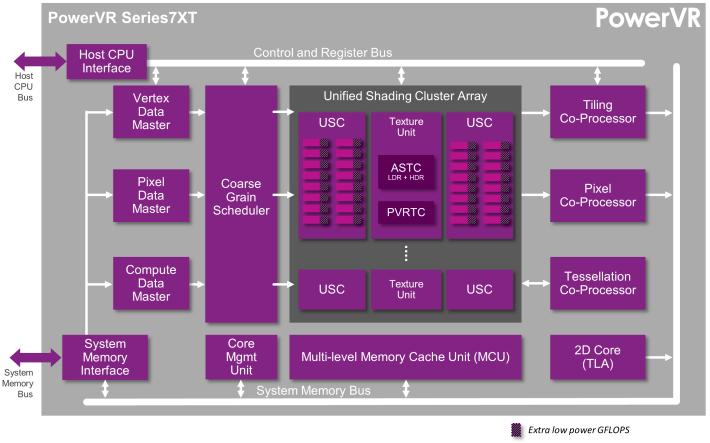 01-PowerVR Series7 - Series7XT architecture