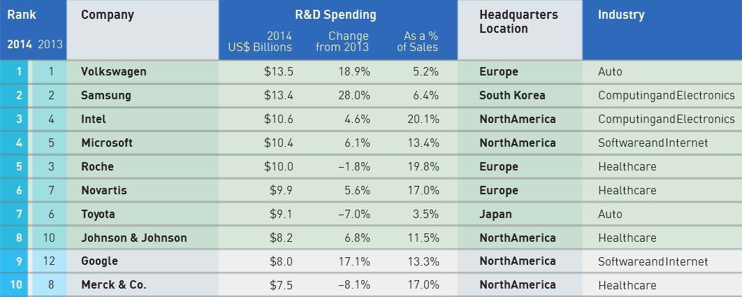 Biggest Research Spenders 2014
