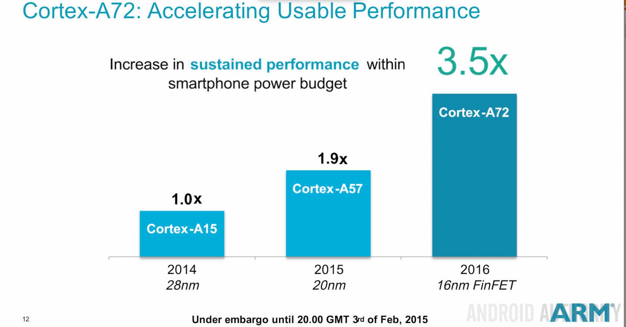 ARM Cortex A72 Scalable Platform