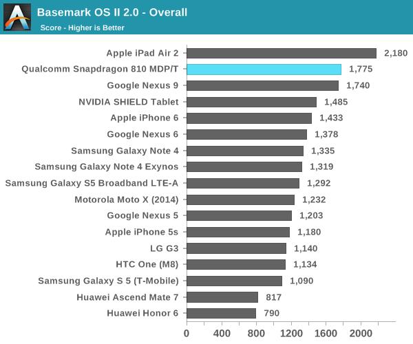 Snapdragon 810 Basemark Overall