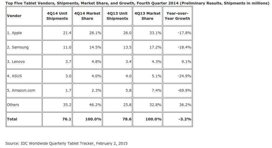 Tablet market Q4 2014
