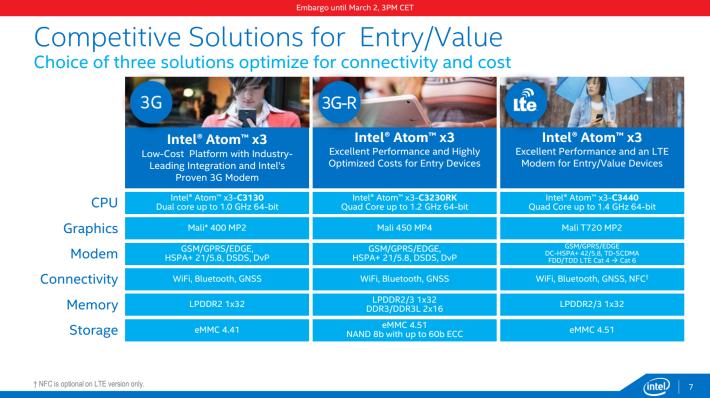 Intel x3 series