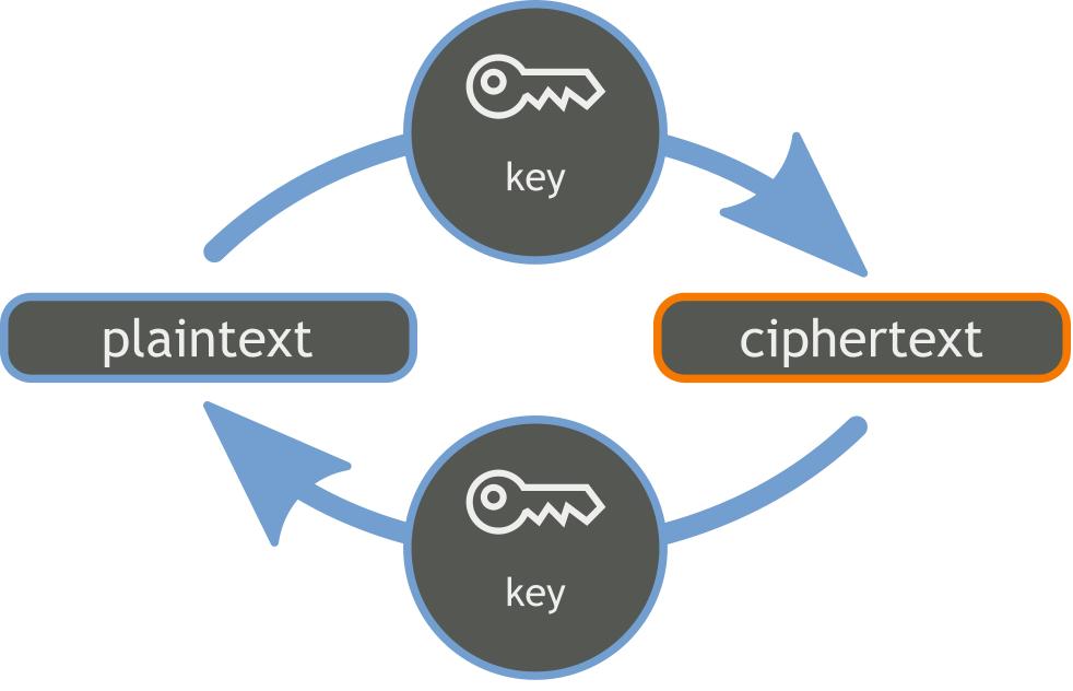 Plaintext encryption
